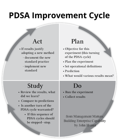graphic illustration of the PDSA improvement cycle
